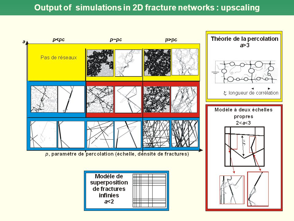 Output of simulations in 2D fracture networks : upscaling