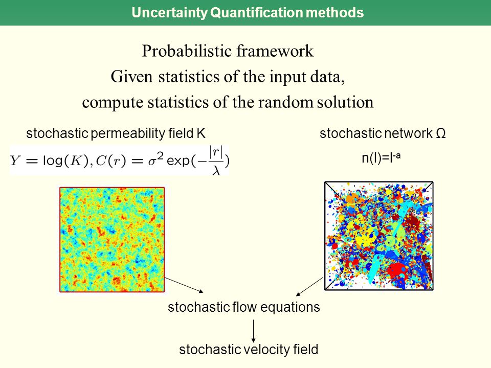 Uncertainty Quantification methods