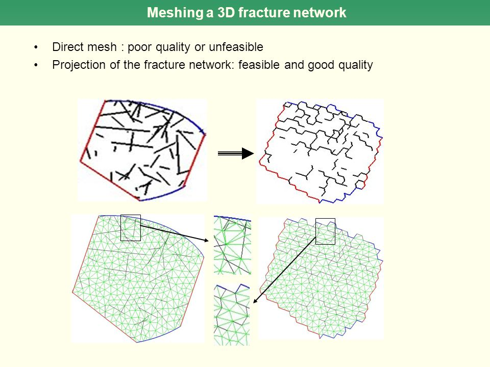 Meshing a 3D fracture network