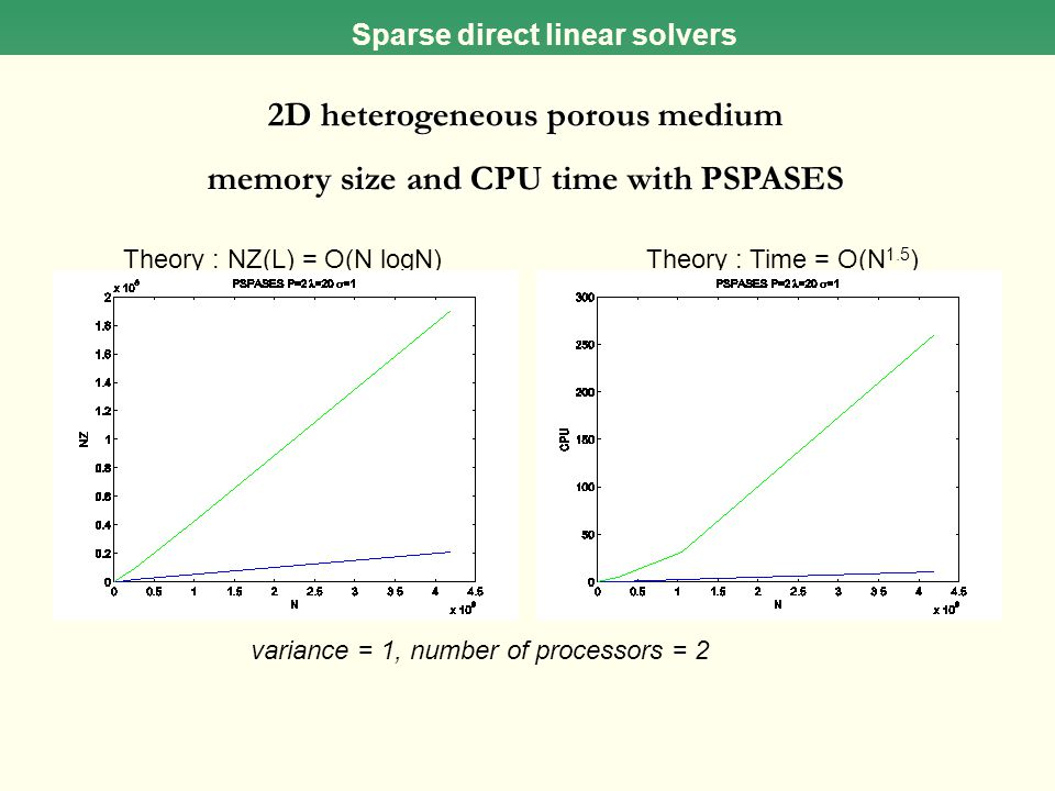2D heterogeneous porous medium memory size and CPU time with PSPASES