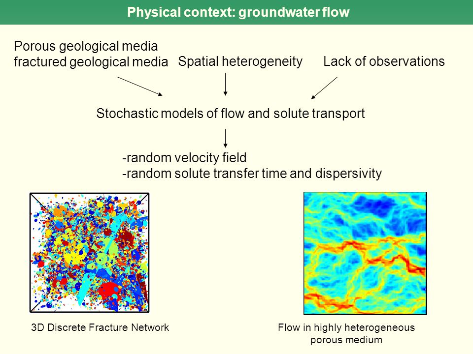Physical context: groundwater flow