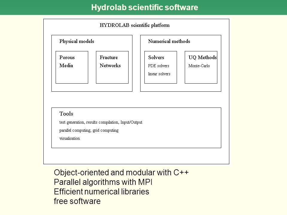 Hydrolab scientific software