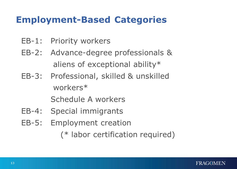 EB-1: Priority Workers Persons of extraordinary ability