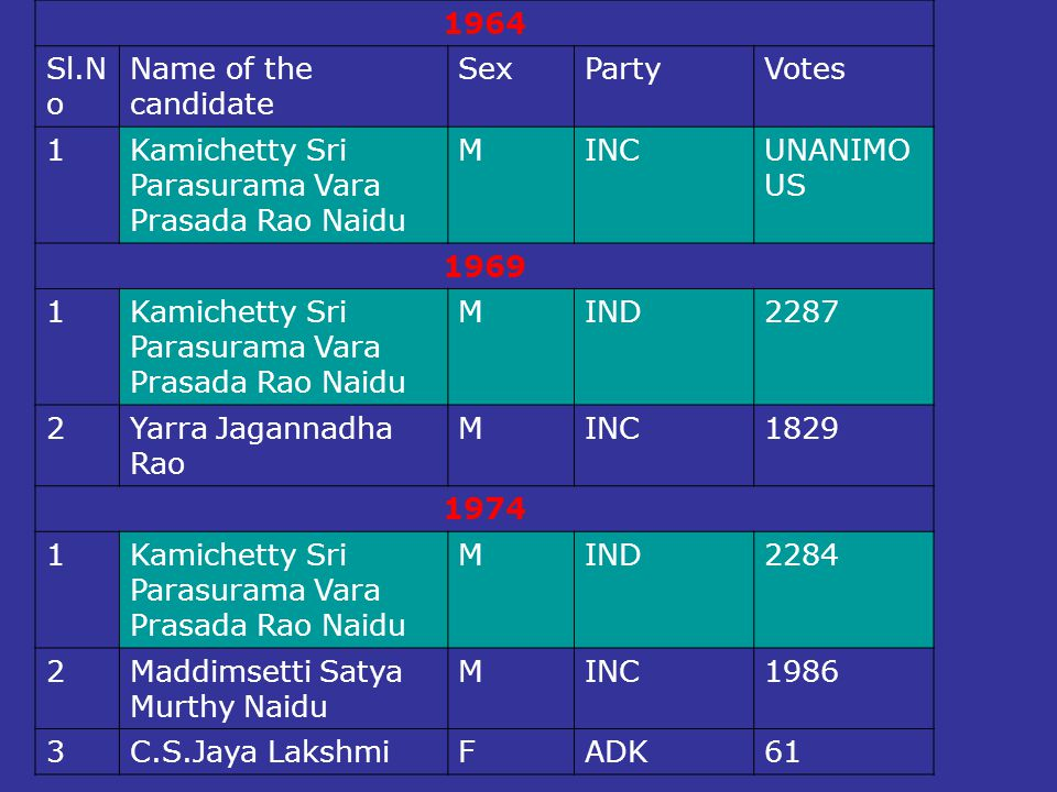 1964 Sl.No. Name of the candidate. Sex. Party. Votes. 1. Kamichetty Sri Parasurama Vara Prasada Rao Naidu.
