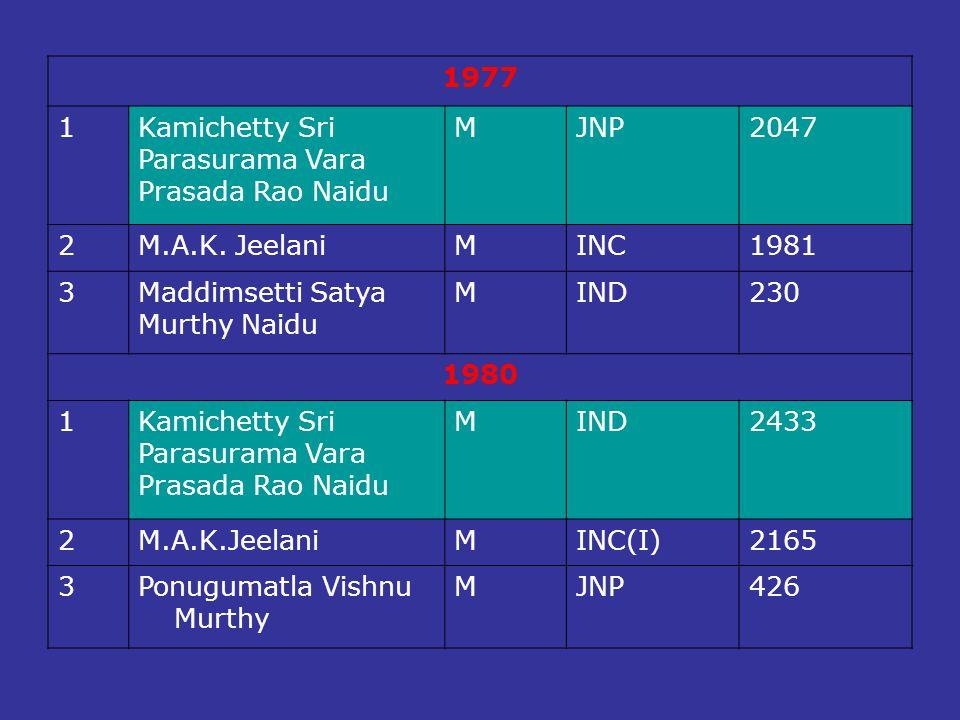 1977 1. Kamichetty Sri. Parasurama Vara. Prasada Rao Naidu. M. JNP. 2047. 2. M.A.K. Jeelani.