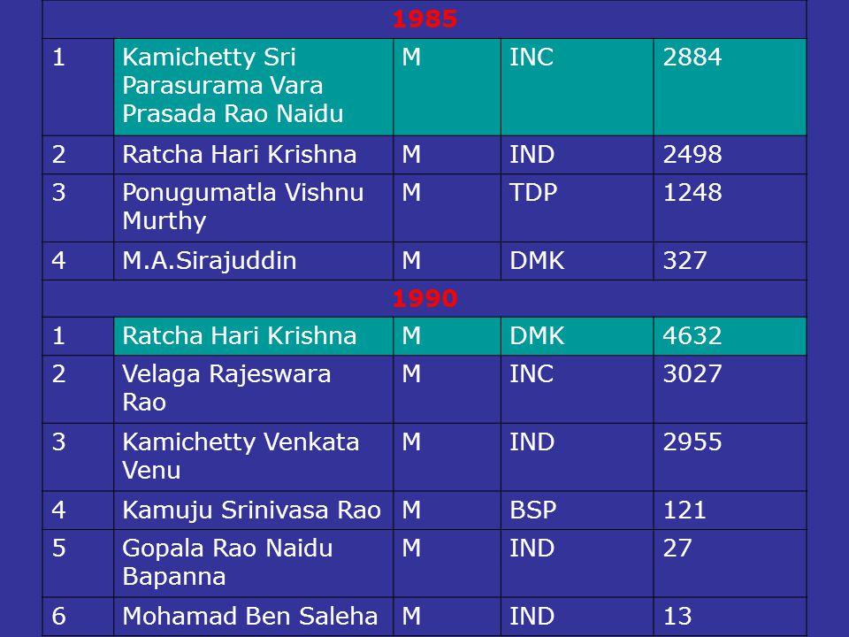 1985 1. Kamichetty Sri. Parasurama Vara. Prasada Rao Naidu. M. INC. 2884. 2. Ratcha Hari Krishna.