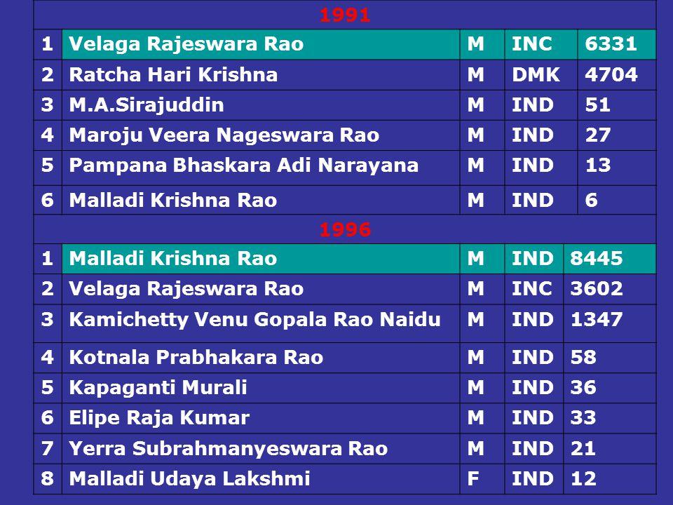 1991 1. Velaga Rajeswara Rao. M. INC. 6331. 2. Ratcha Hari Krishna. DMK. 4704. 3. M.A.Sirajuddin.