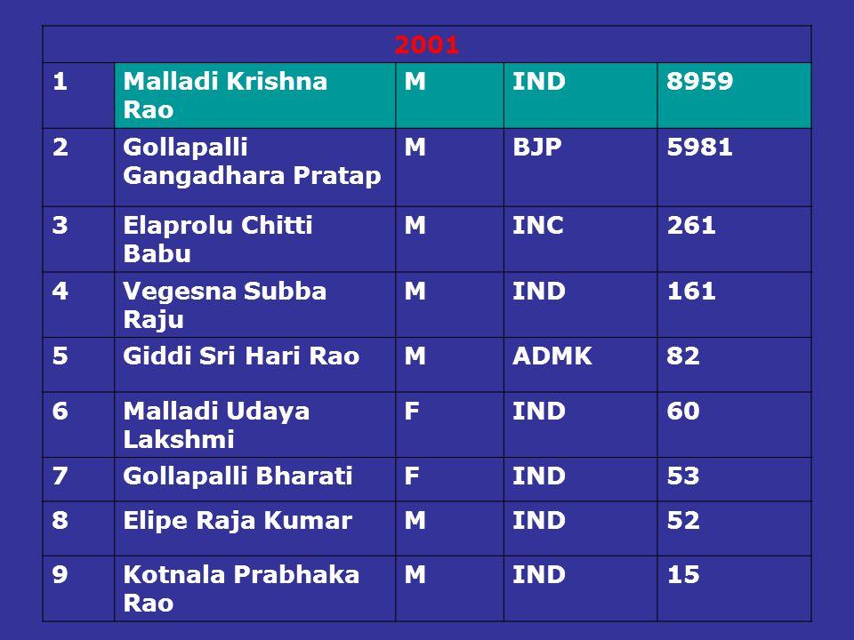 2001 1. Malladi Krishna Rao. M. IND. 8959. 2. Gollapalli Gangadhara Pratap. BJP. 5981. 3. Elaprolu Chitti Babu.