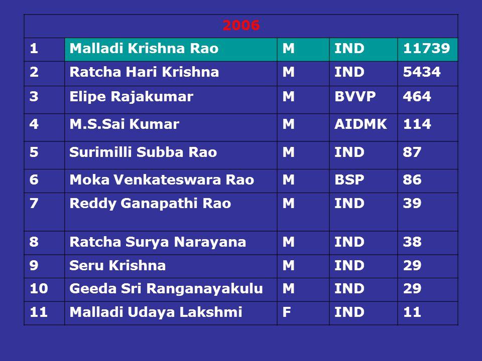 2006 1. Malladi Krishna Rao. M. IND. 11739. 2. Ratcha Hari Krishna. 5434. 3. Elipe Rajakumar.
