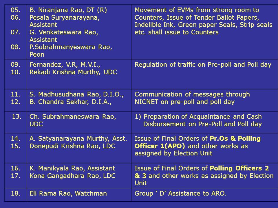 05. 06. 07. 08. B. Niranjana Rao, DT (R) Pesala Suryanarayana, Assistant. G. Venkateswara Rao,