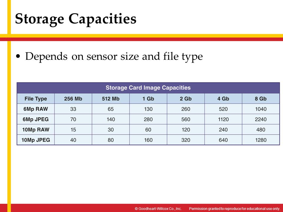 Storage Capacities Depends on sensor size and file type