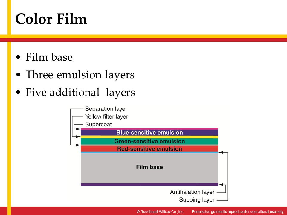 Color Film Film base Three emulsion layers Five additional layers
