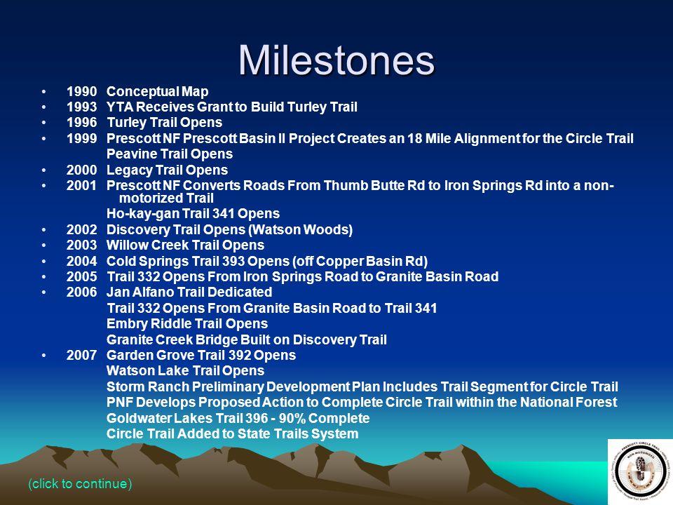 Milestones 1990 Conceptual Map