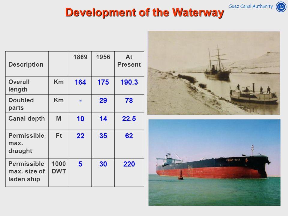 Development of the Waterway