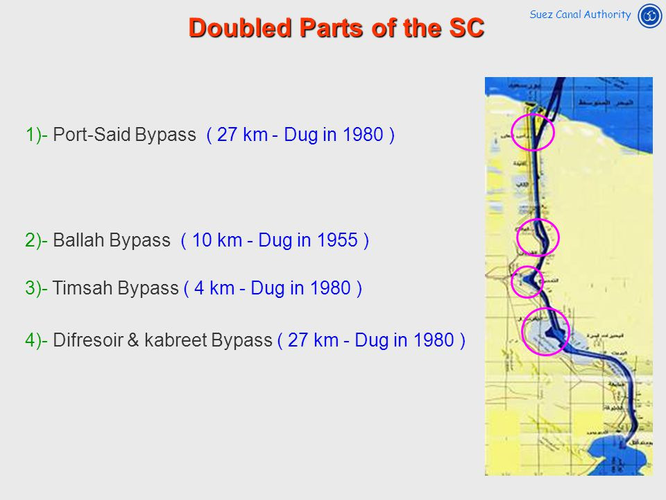 Doubled Parts of the SC 1)- Port-Said Bypass ( 27 km - Dug in 1980 )