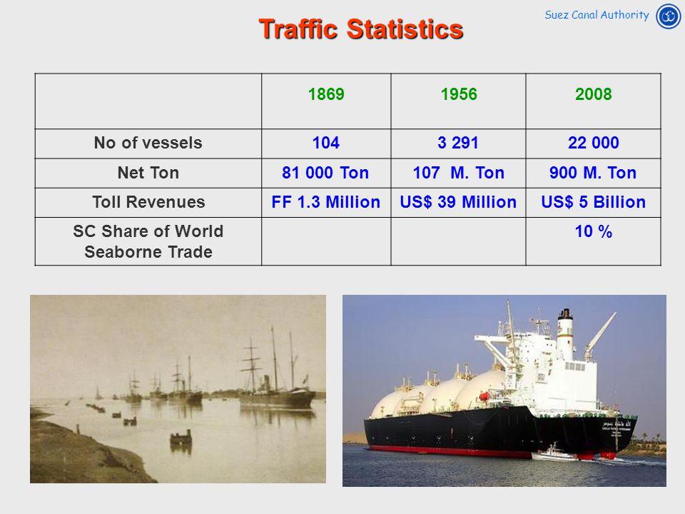 SC Share of World Seaborne Trade