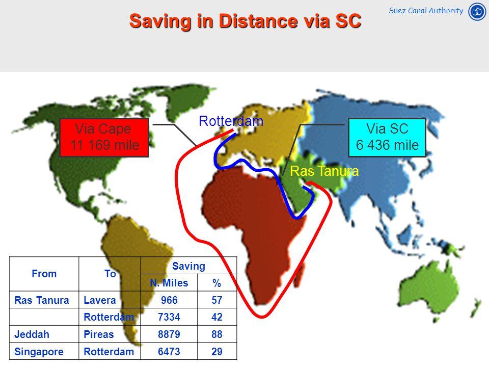 Saving in Distance via SC