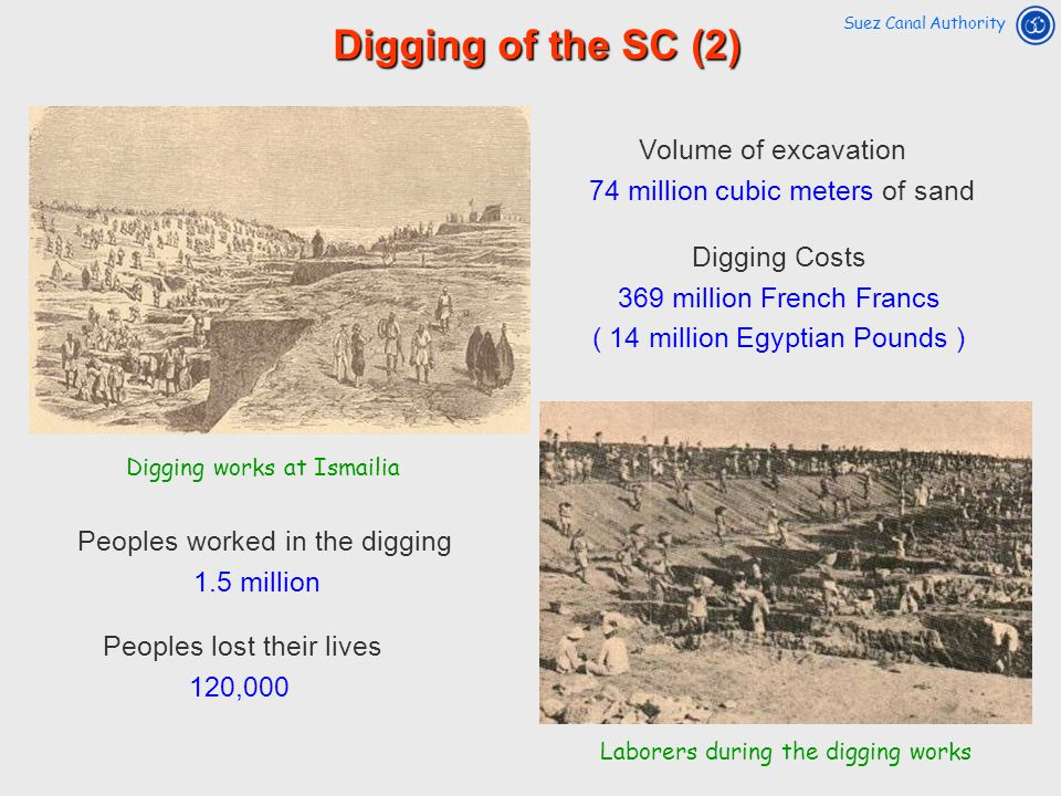 Digging of the SC (2) Volume of excavation Digging Costs