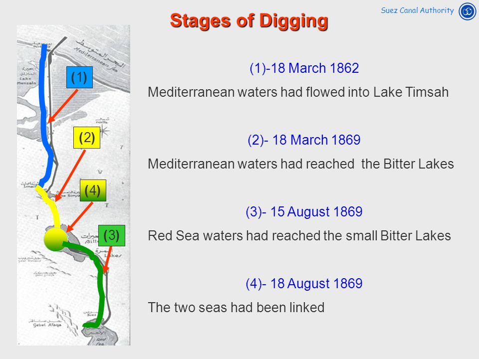 Stages of Digging (1)-18 March 1862