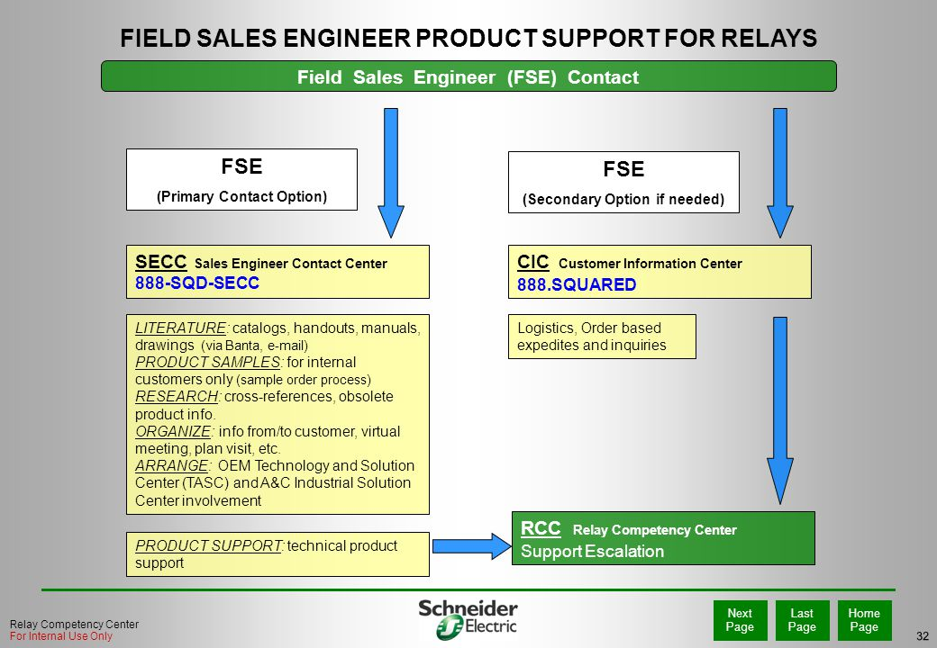 FIELD SALES ENGINEER PRODUCT SUPPORT FOR RELAYS
