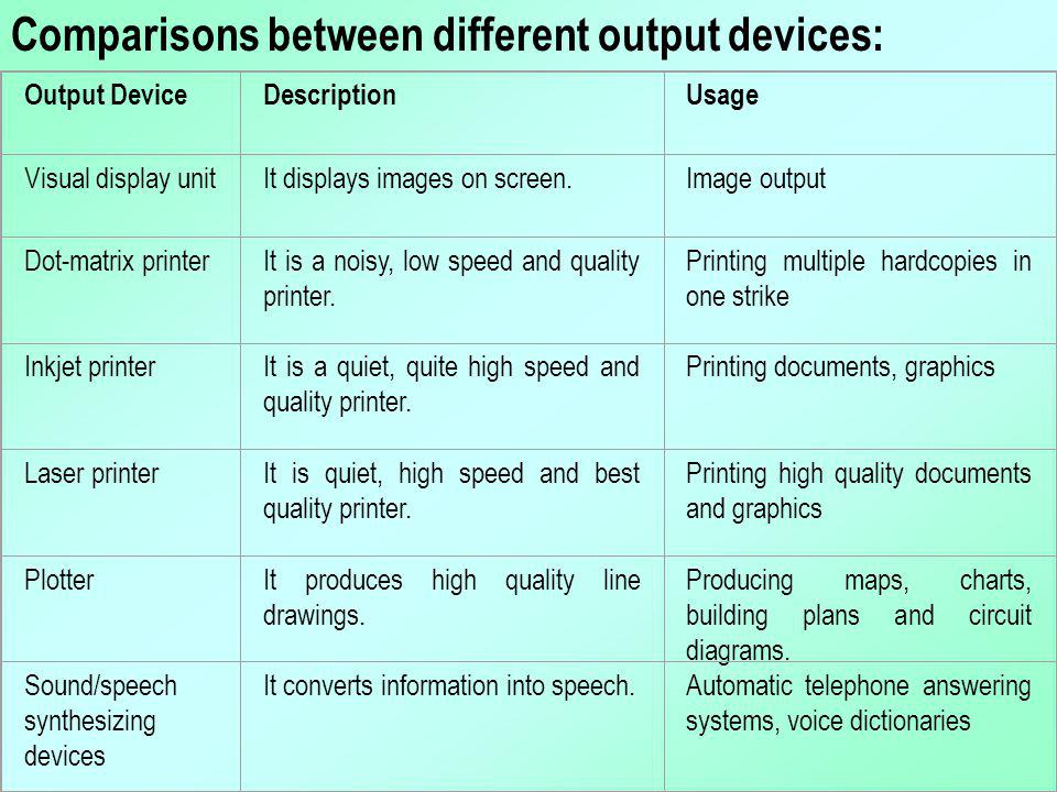 Comparisons between different output devices: