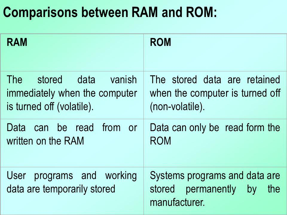 Comparisons between RAM and ROM: