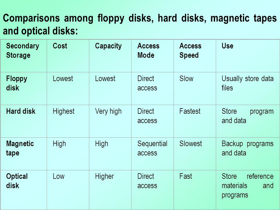 Comparisons among floppy disks, hard disks, magnetic tapes and optical disks: