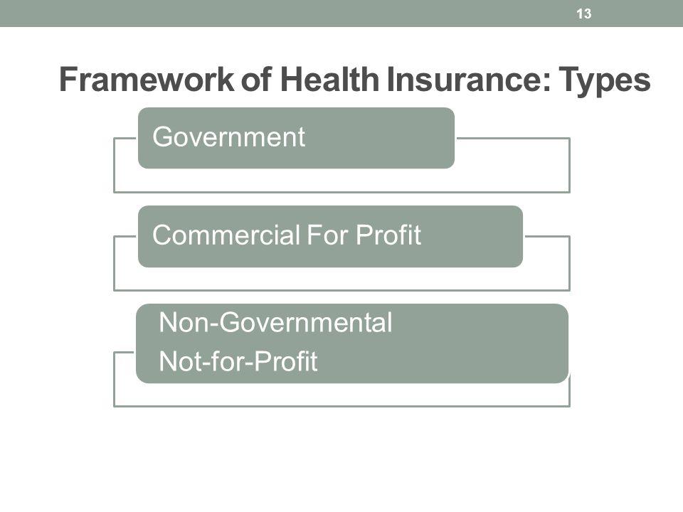 Framework of Health Insurance: Types