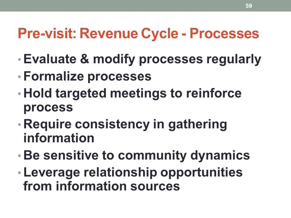 Pre-visit: Revenue Cycle - Processes