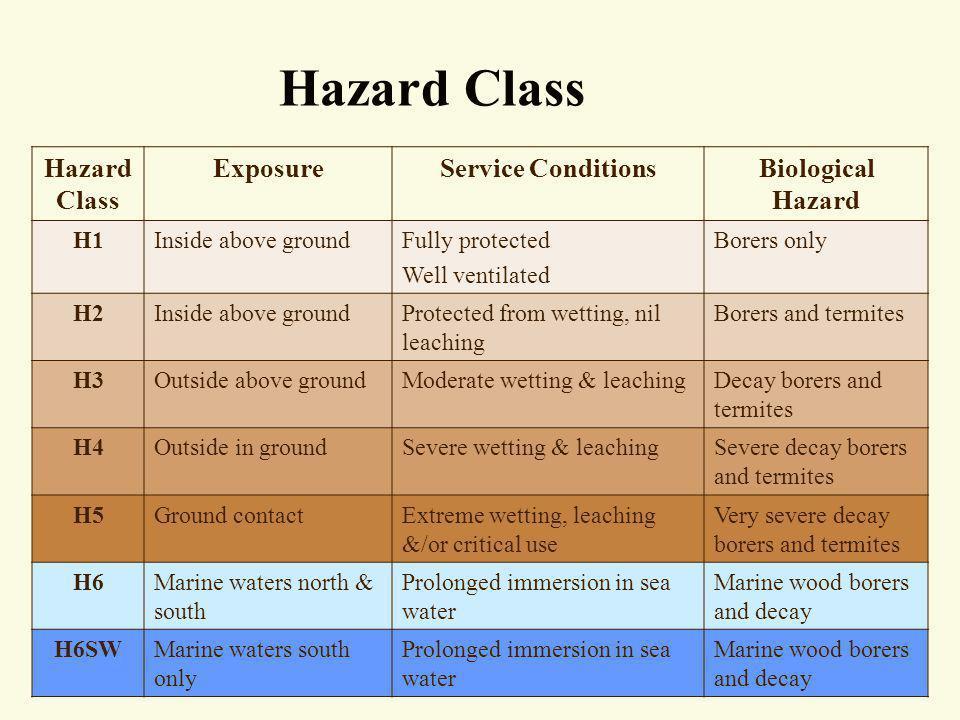 Hazard Class Hazard Class Exposure Service Conditions