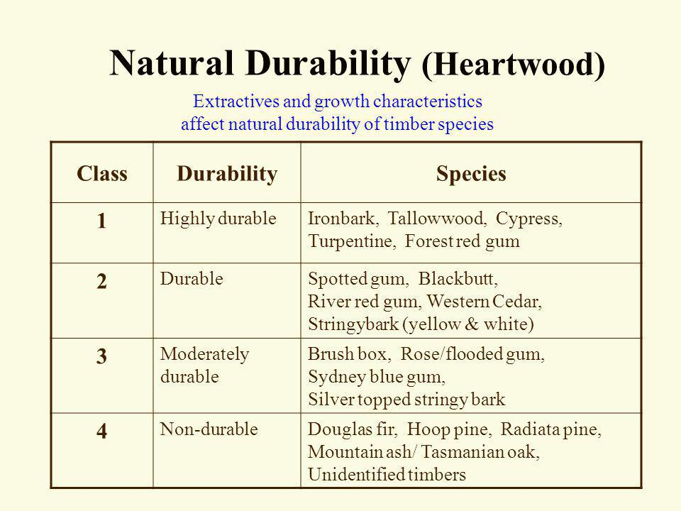 Natural Durability (Heartwood)