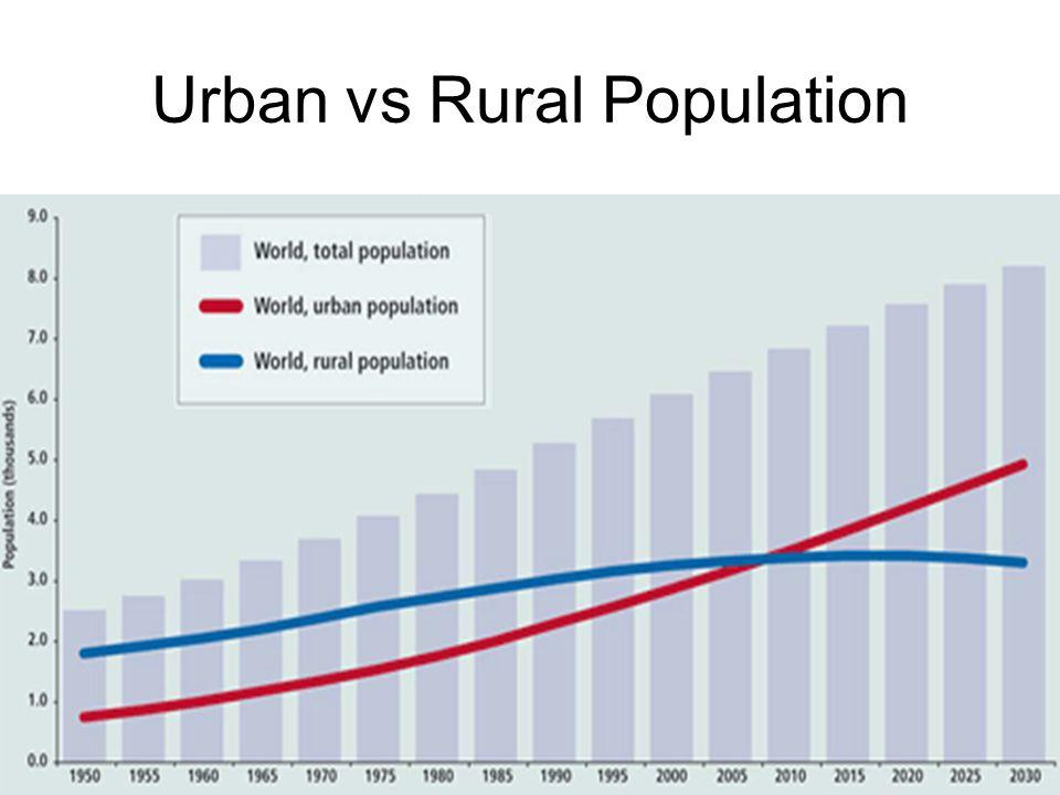Urban vs Rural Population
