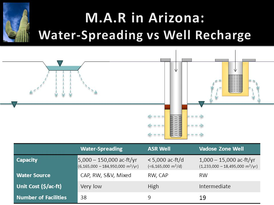 M.A.R in Arizona: Water-Spreading vs Well Recharge