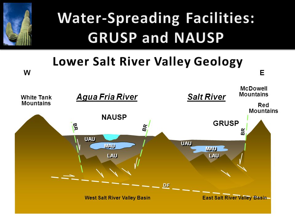 Water-Spreading Facilities: GRUSP and NAUSP