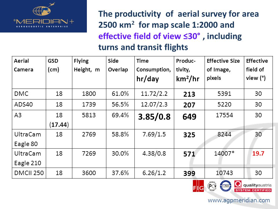 The productivity of aerial survey for area 2500 кm2 for map scale 1:2000 and effective field of view ≤30° , including turns and transit flights