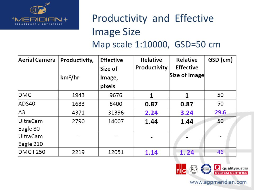 Productivity and Effective Image Size