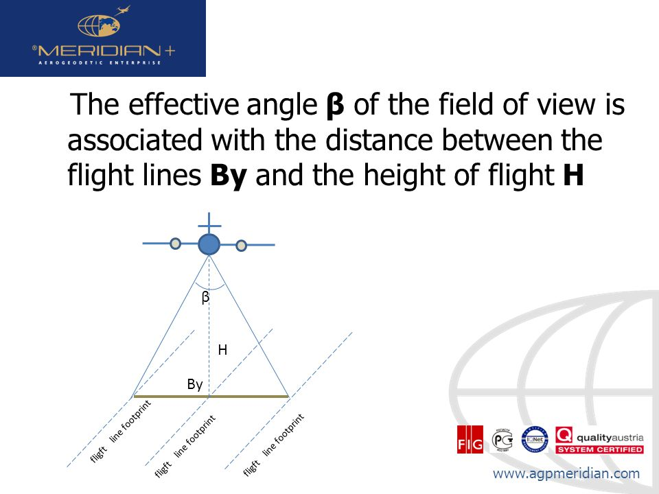 The effective angle β of the field of view is associated with the distance between the flight lines By and the height of flight H
