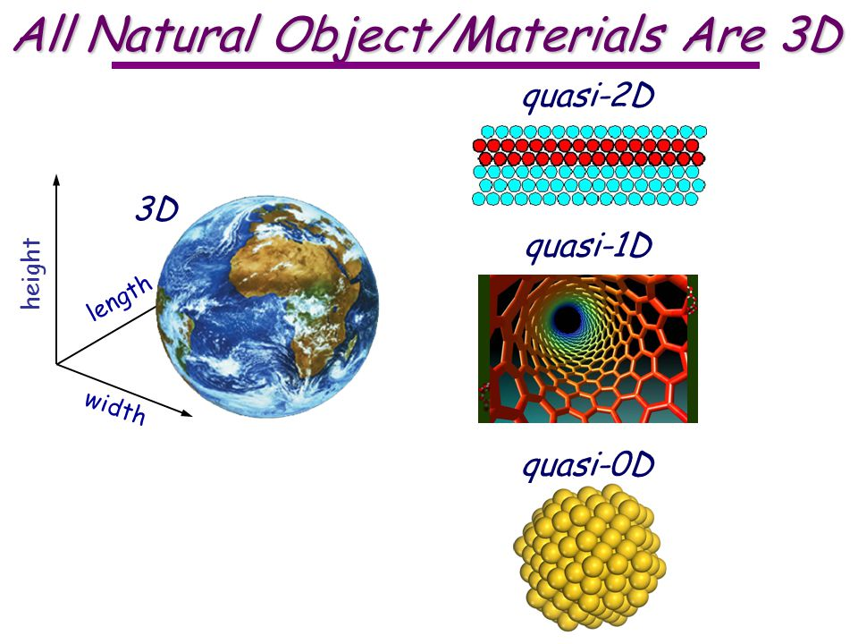 All Natural Object/Materials Are 3D