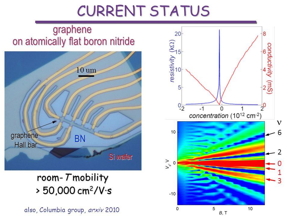 CURRENT STATUS graphene on atomically flat boron nitride  BN