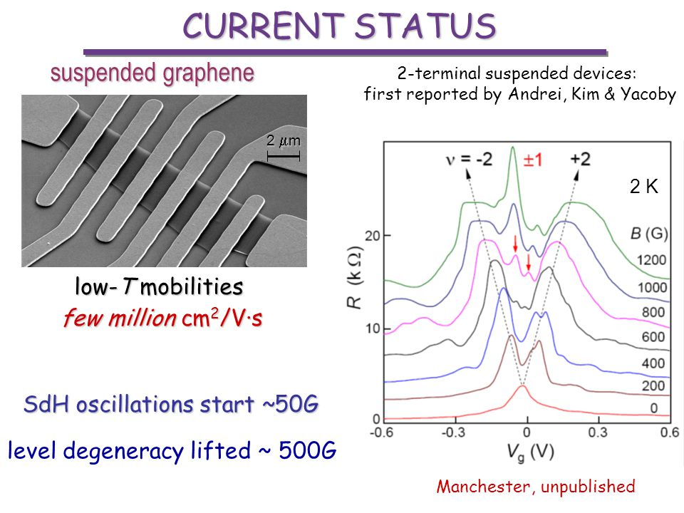 CURRENT STATUS suspended graphene low-T mobilities few million cm2/V·s