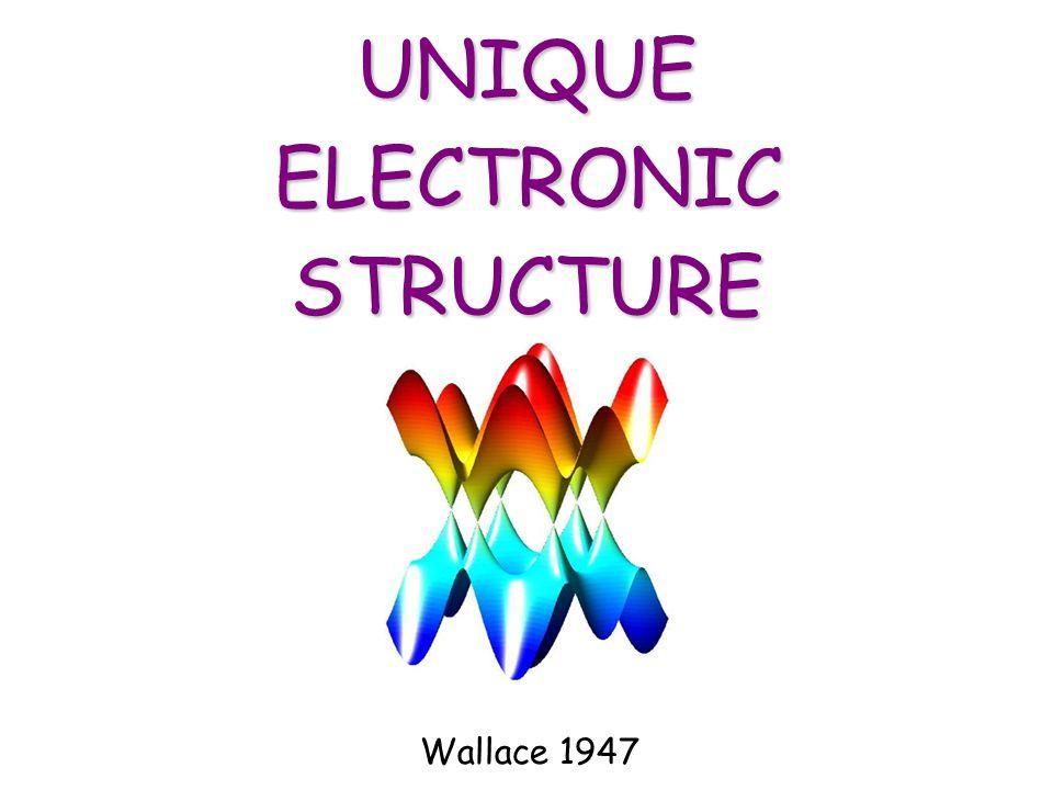 UNIQUE ELECTRONIC STRUCTURE Wallace 1947