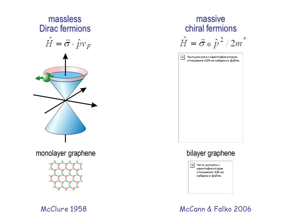 massless massive Dirac fermions chiral fermions monolayer graphene