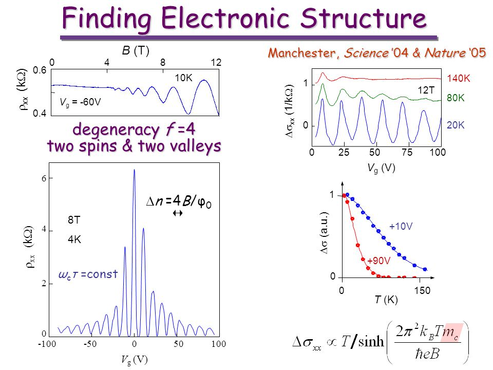 Finding Electronic Structure