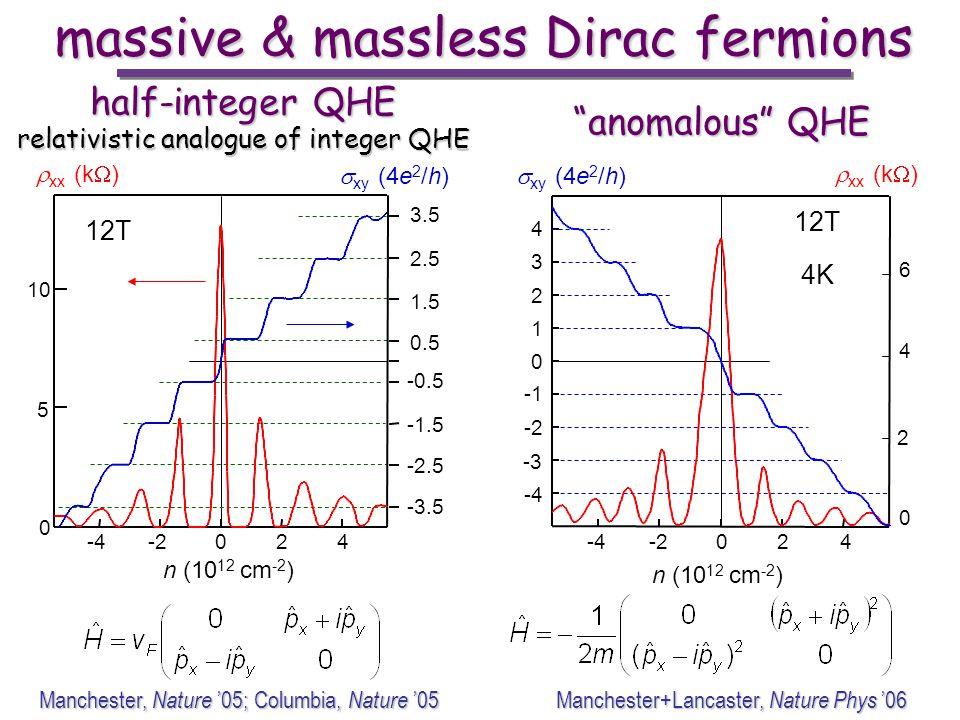 massive & massless Dirac fermions