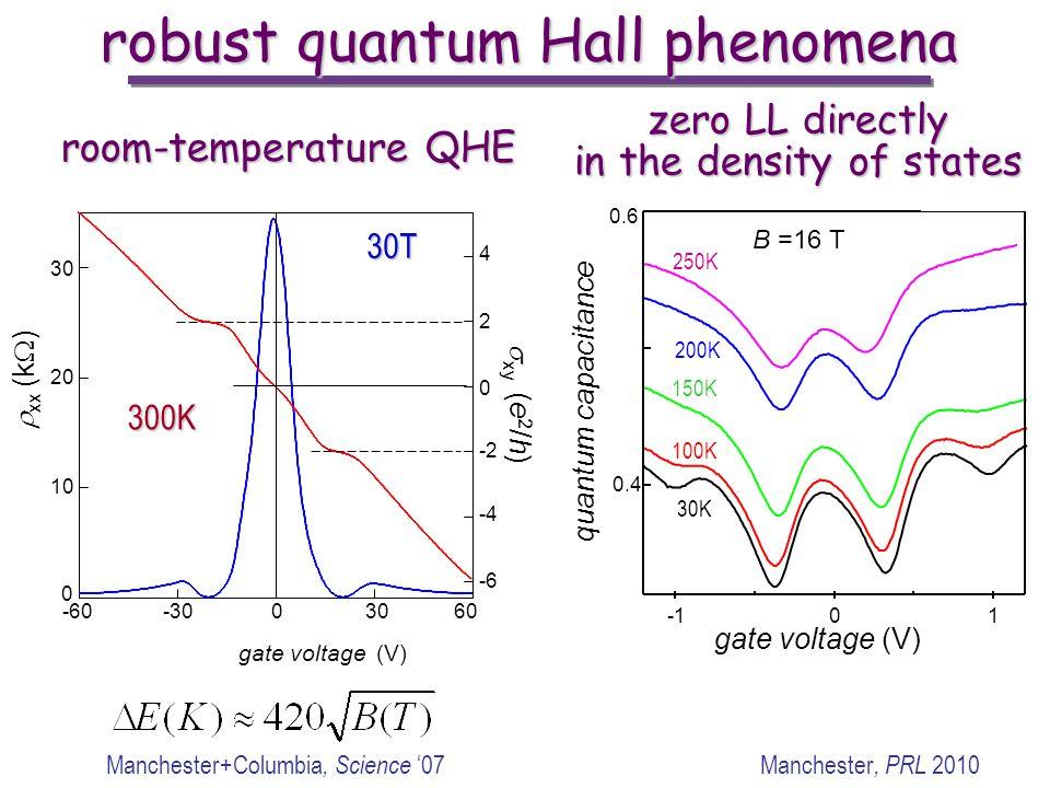 robust quantum Hall phenomena