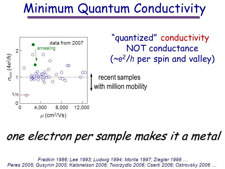 Minimum Quantum Conductivity