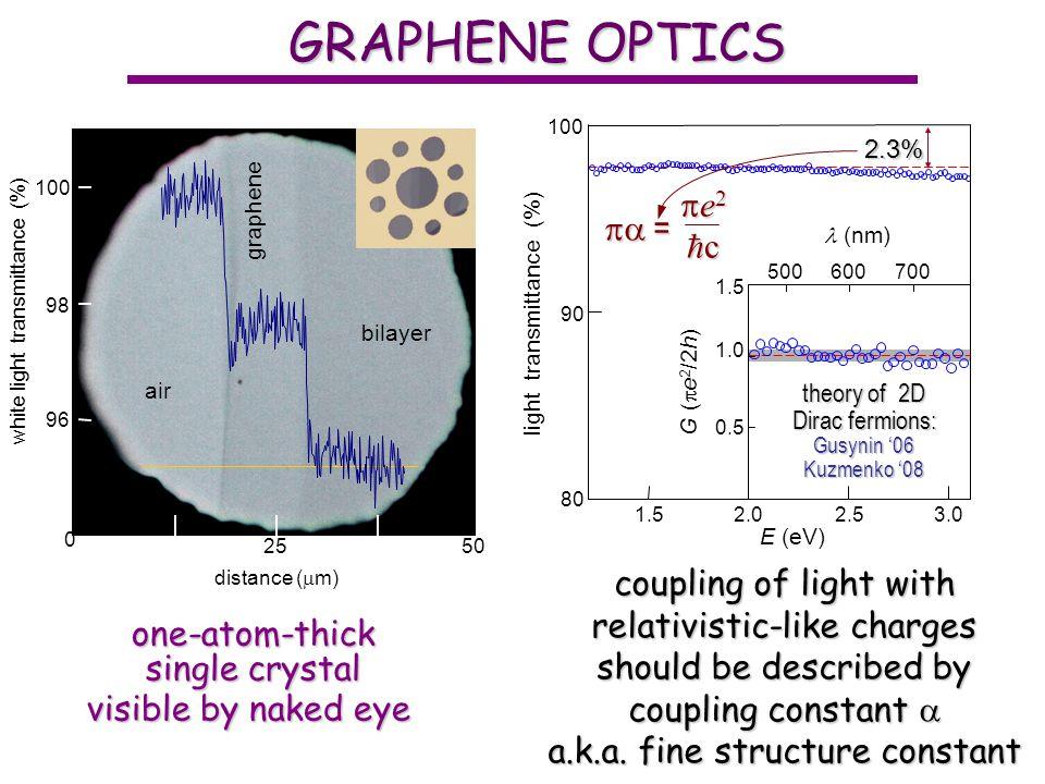 GRAPHENE OPTICS e2 c  = coupling of light with