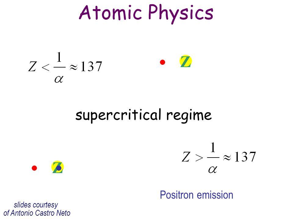 Atomic Physics Z Z supercritical regime Positron emission