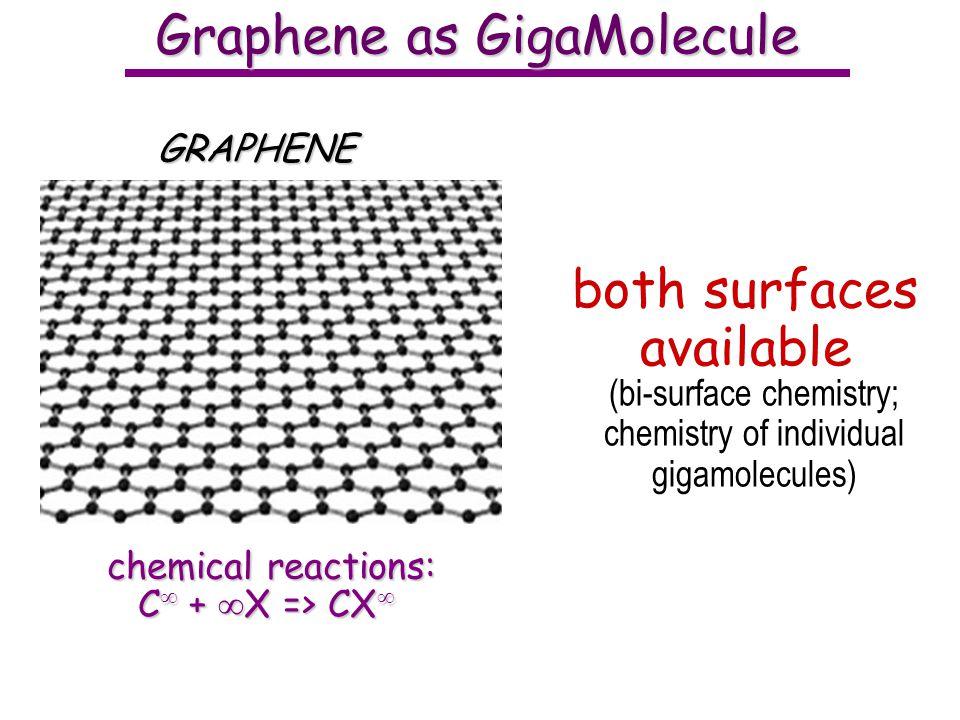 Graphene as GigaMolecule