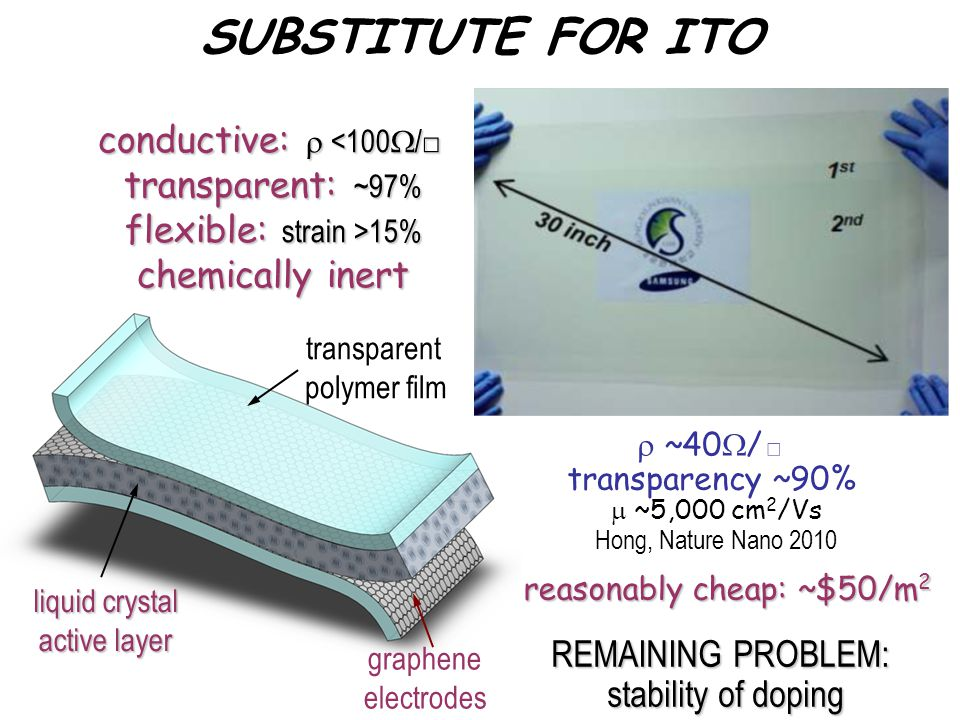 SUBSTITUTE FOR ITO conductive:  <100/□ transparent: ~97%